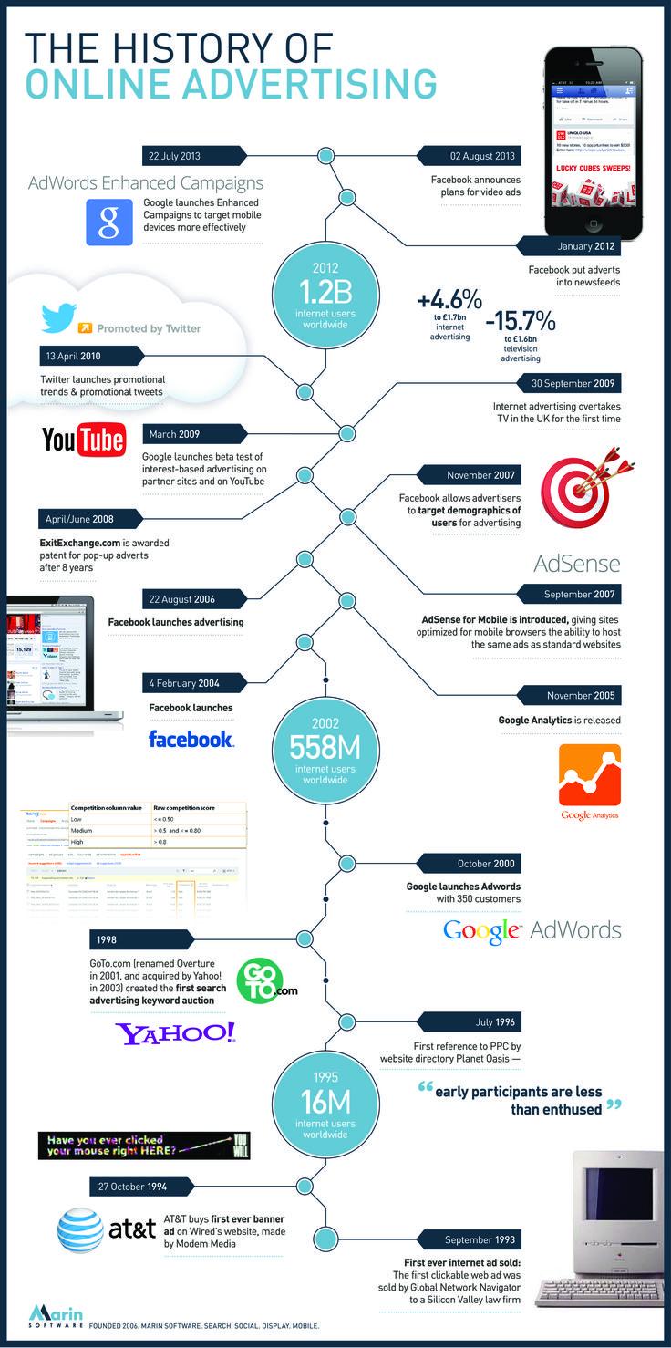"""20 ans de publicité sur Internet, un ogre et des réseaux pour faire naitre la publicité """"sociale"""""""