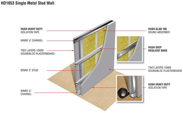 A specially designed acoustic wall system for a single metal stud wall that will exceed regulations for sound reduction in properties.