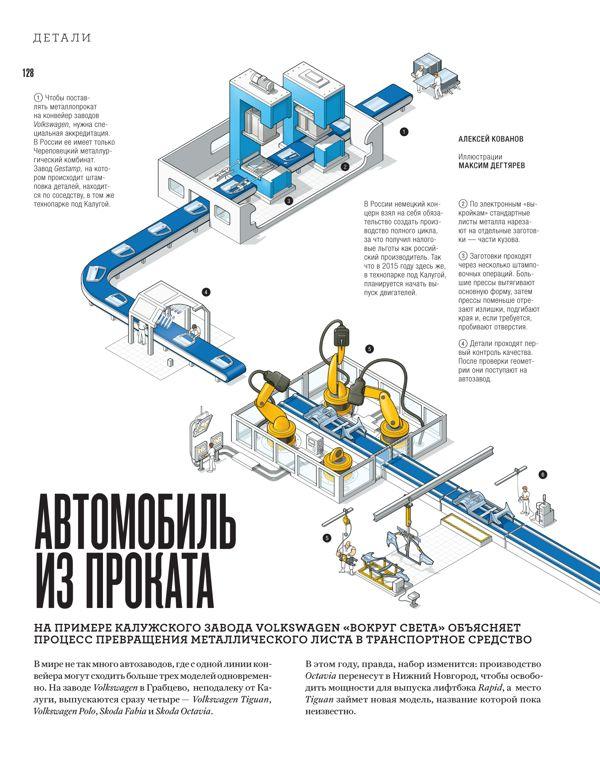 классная инфографика про конвейер