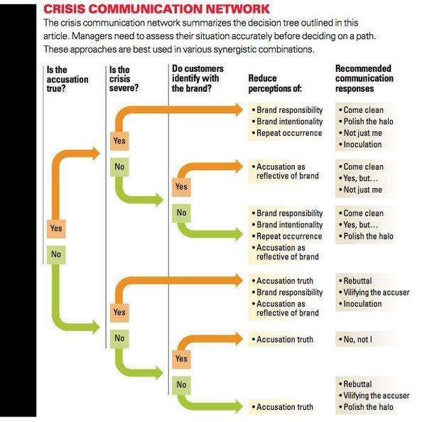 Arbre de décision en communication de crise