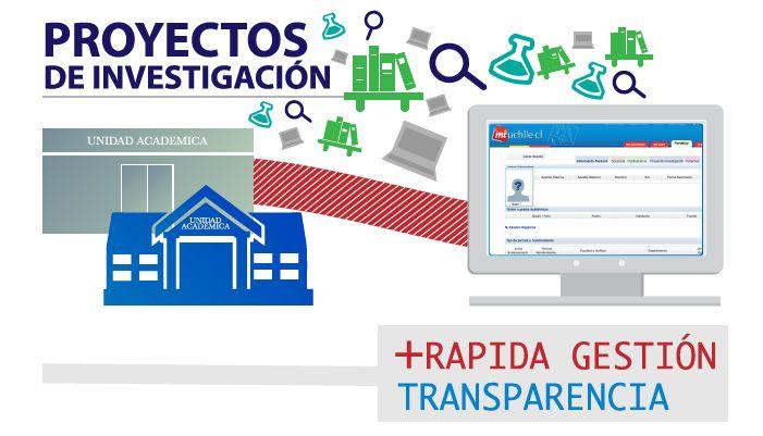 Unidades académicas ya pueden ingresar proyectos al Portafolio del Académico. Ver más en http://uchile.cl/u97794