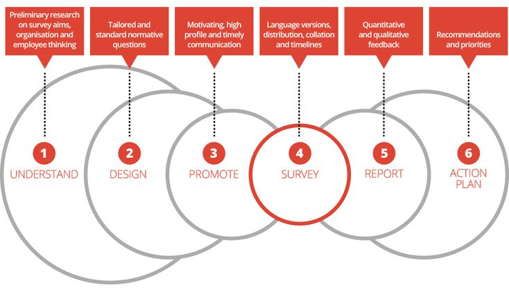 Consultant feedback surveys google search design for Design thinking consulting