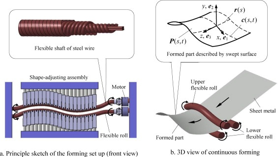 Three-dimensional sheet metal continuous forming process based on flexible roll bending: Principle and experiments