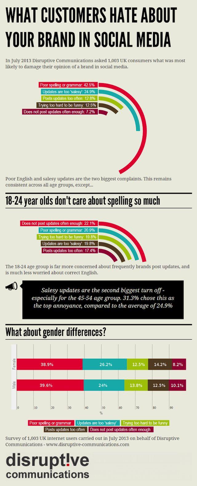 #infographic #socialmedia