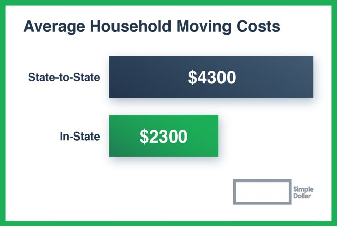 Save money on your next move