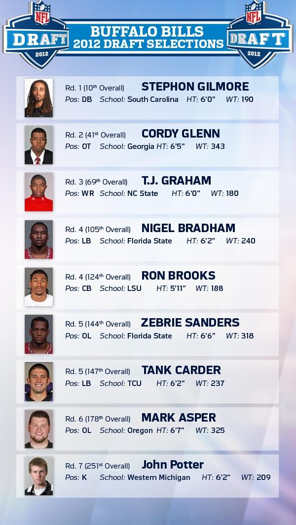 2012 Buffalo Bills Draft Selections