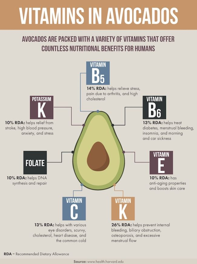 vitamins in avocado