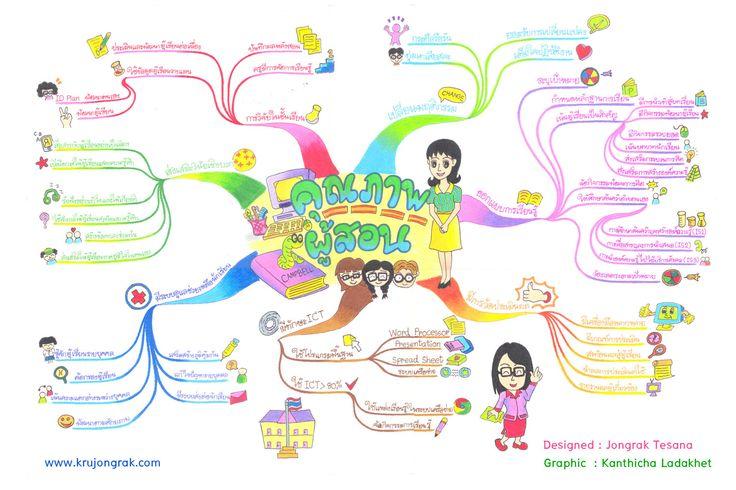 mind_map_teacher_thai_1500.jpg (1500×1000)