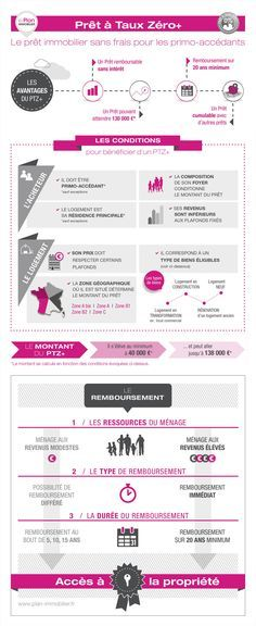 L'infographie du prêt à taux zéro ©Le Plan Immobilier