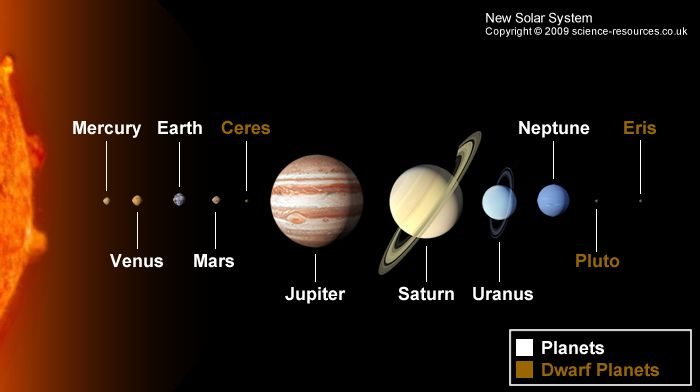 (Our Solar System) Other Planets and the Earth