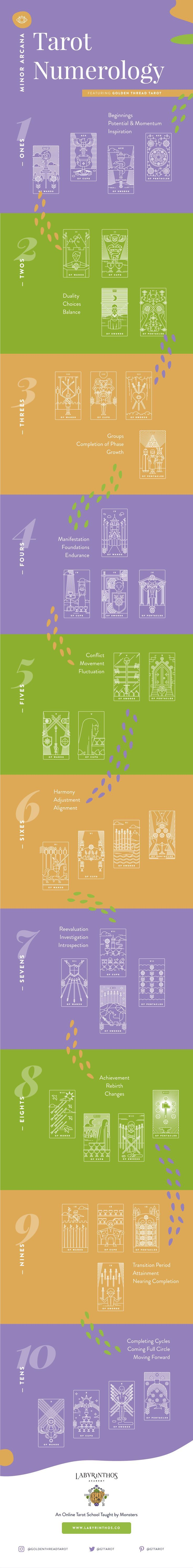 Full Infographic: Tarot and Numerology / Minor Arcana - A Cheat Sheet.   Get more Tarot guides and information free at http://labyrinthos.co