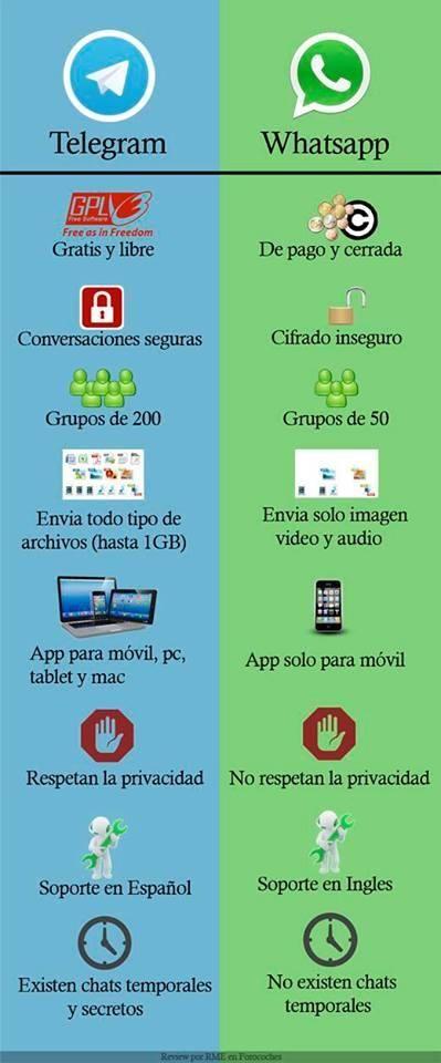 #Telegram vs #WhatsApp