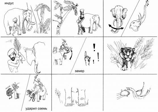 Пересказ рассказа Б. Житкова «Как слон спас хозяина от тигра» Фото