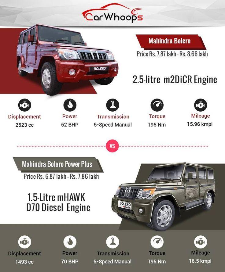 Comparo : Mahindra Bolero vs Mahindra Bolero Power Plus
