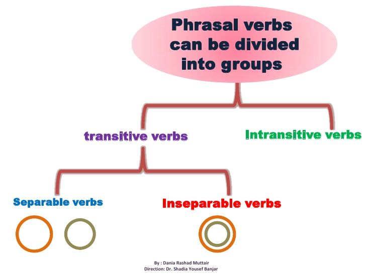 Phrasal verbs<br /> can be divided into groups<br />Intransitive verbs<br />transitive verbs<br />Separable verbs<br />Ins...
