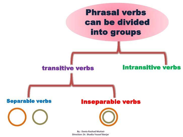 17 Best ideas about Transitive Verb on Pinterest | Harry potter ...