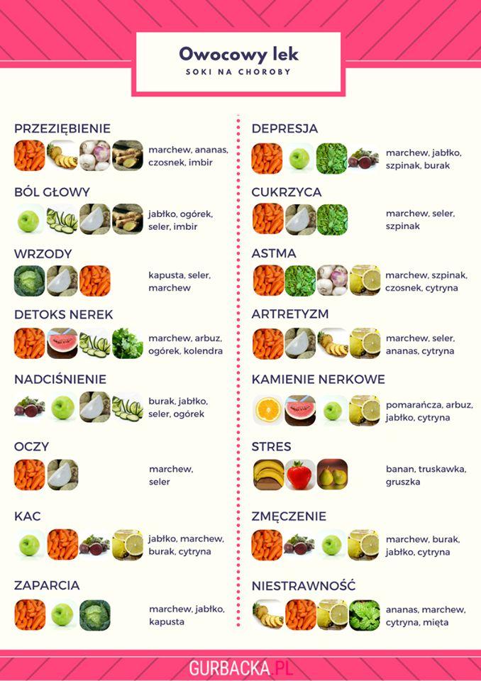 Na choroby jakie owoce i warzywa