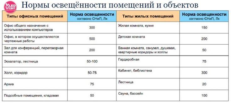 КАК ПРАВИЛЬНО ВЫБРАТЬ СВЕТОДИОДНУЮ (LED) ЛАМПУ http://led.in.ua/about-led-technology/kak-pravilno-vybrat-svetodiodnuyu-led-lampu.html  ЧТО ТАКОЕ СВЕТОДИОД   Светодиод – это полупроводниковый элемент с электронно-дырочным переходом, генерирующий свет при прохождении электричества через него. Главным отличием светодиодного источника света от других ламп то, что в кристалле светодиода преобразование переменного тока в постоянный сопровождается минимальными потерями на нагревание.  Это делает…