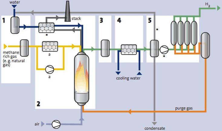 Hydrogen Methane Steam Reforming Process – Source HYFleet:CUTE – Global-Hydrogen-Bus-Platform