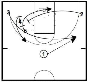 """A couple of Screen the Screener sets from Oklahoma and Duke. They are a part of a Wes Kosel's Pick the Picker Playbook."""" Wes is starting his first season as an Assistant Coach at Augustana University in Sioux Falls South…Read more →"""