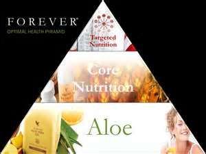 Start with Aloe Vera. Follow with Core Nutrition (Omega; Bee Pollen; Minerals). Finish with Targeted Vitamins (Heart problems; Digestive problems; Vision Problems....)