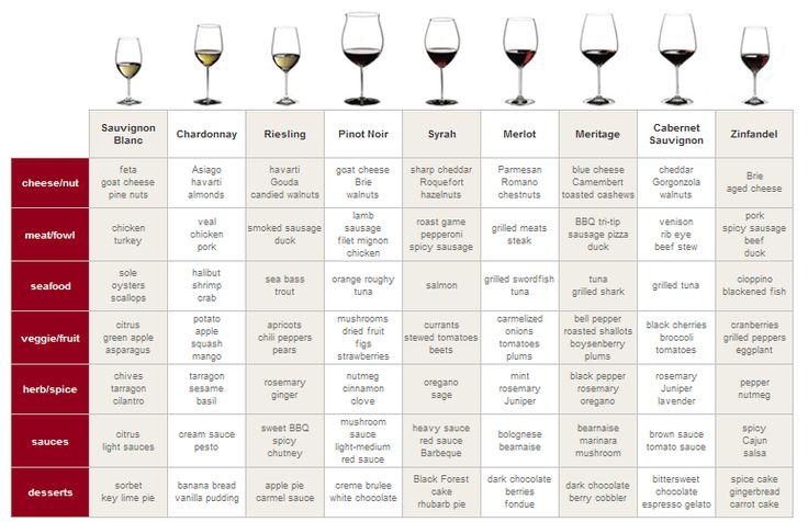 Wine 101 - Food Pairings and Glassware