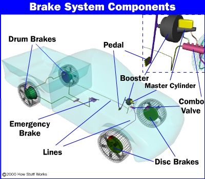 How Stuff Works: everything you need to know about the brake system