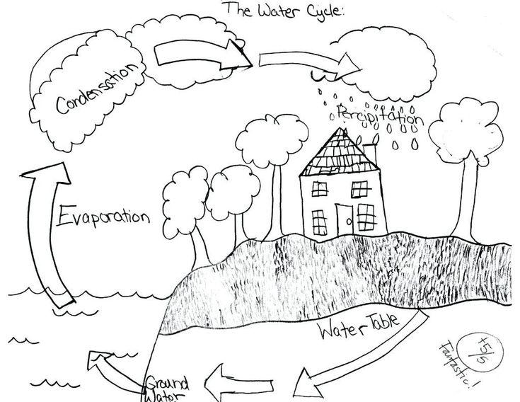 Water Cycle Worksheet 4th Grade Water Cycle Drawing at