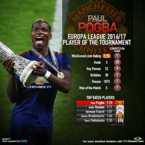Paul Pogba - Europa League Player of the Tournament [WhoScored], was posted by Ame45g on 25 May, 2017 .Click here to see the entire video in high quality [HD] on Troll Football - The best site for Football trolls, images, gifs, videos and more.