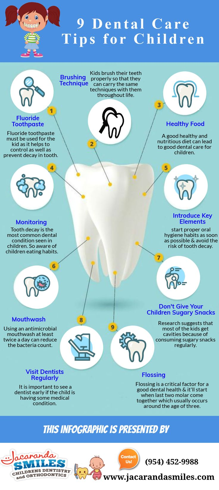 43 best Kids Care Dental images on Pinterest | Dental services ...