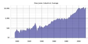A historical graph. From its record low of under 30 in the late 1890s to a high reached above 14,000 in mid-2011, the Dow rises periodically through the decades with corrections along the way eventually settling in the mid-10,000 range within the last 10 years.
