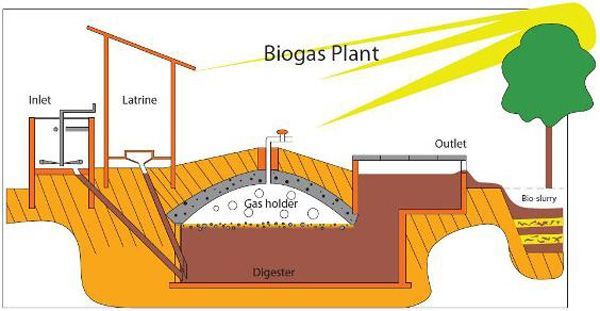 biogas marathi lauquqge Biogas application a new book on biogas in marathi to all, i am writing a book on biogas this will consist all new information you can start your own biogas plant.
