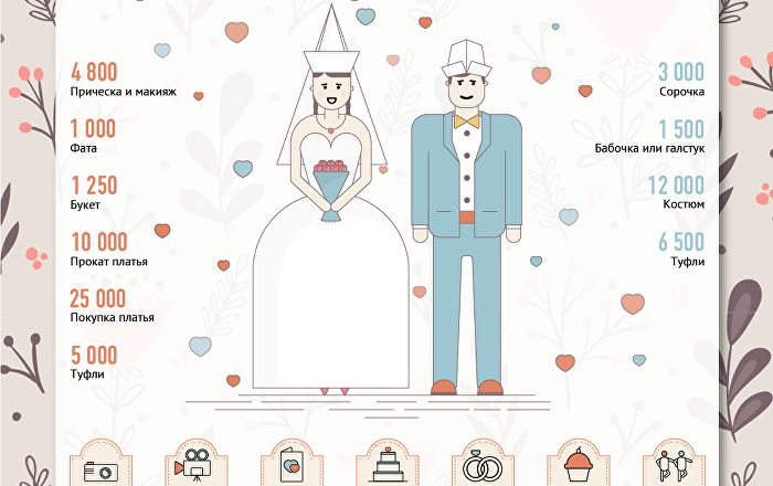 В стране в самом разгаре свадебный сезон. Sputnik Кыргызстан подсчитал, какая сумма необходима для организации свадебного торжества, покупки нарядов для невесты и жениха. Кроме того, редакция разработала калькулятор, с помощью которого  можно самостоятельно подсчитать стоимость банкета в ресторане и развлекательной программы для гостей.