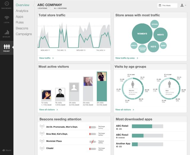 Retail Store Visitor data dashboard by Nomi