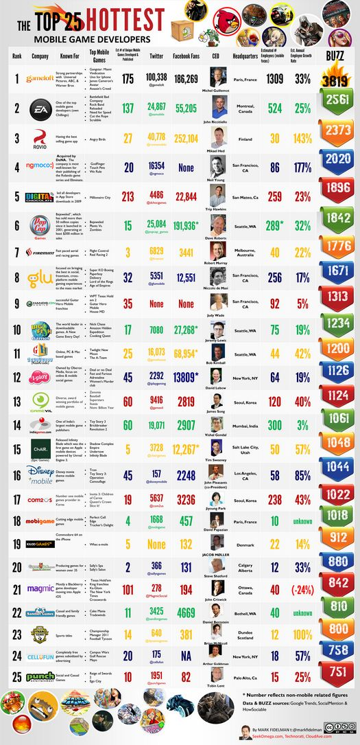 The Top 25 Hottest Mobile Game Developers - angry birds, assassins creed, Avatar, battlefield bad company, big fish games, digital chocolate, disney mobile, ea sports, firemint, game developers, gameloft, gamevil, gamhouse, Gangstar, glu, indiagames, mahmic, mobigames, mobile game, need for speed, ngmoco, pop cap games, rovio, scrabble, touch pets, tron, uno for iphone, we rule, #gaming #mobileapps www.seekomega.com
