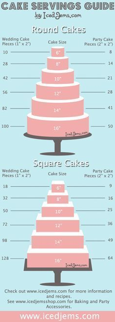 Cake Servings Guide, ontzettend handig om te bepalen welke maten taart je nodig hebt!: