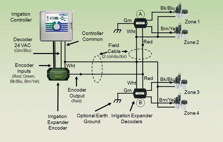 BasicSprinklerSystem | Irrigander 42 Pro Expander Installation Diagram | yard sprinklers