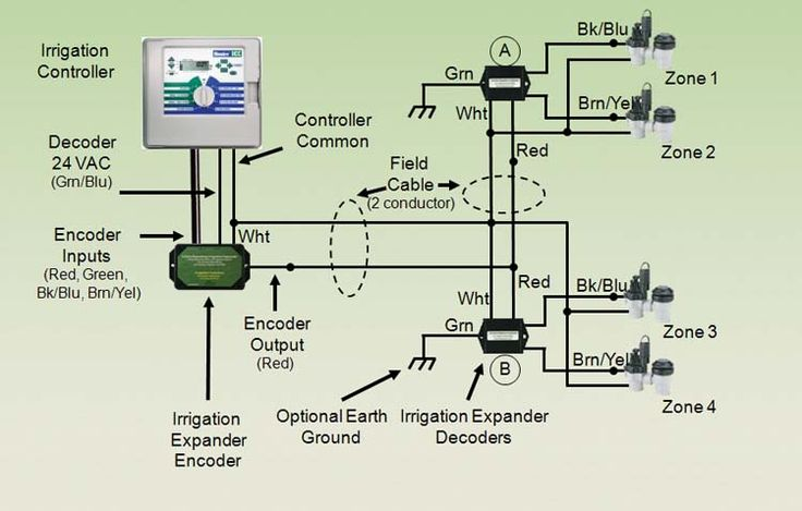 basic sprinkler system