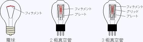 電球と真空管