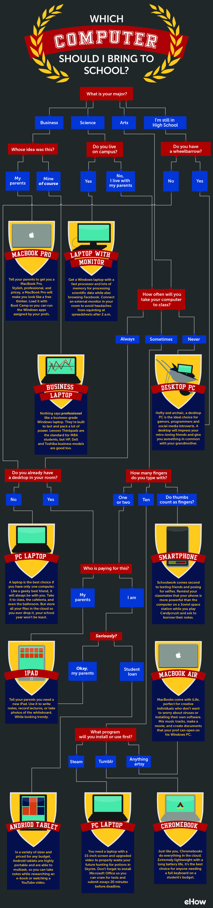 The Right Kind of Computer to Take to School [Infographic] - Follow the decision tree to see what kind of computer is right for your needs at school, from desktop PC to Macbook to iPad.