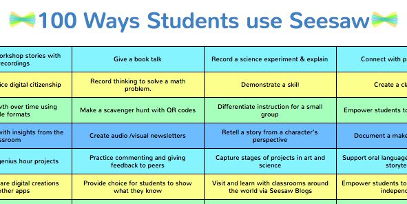 Seesaw Ambassadors put together a list of 100 ways your students can use Seesaw! Save a copy for yourself and share a copy with your…