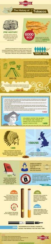 The History of Tobacco #infografía