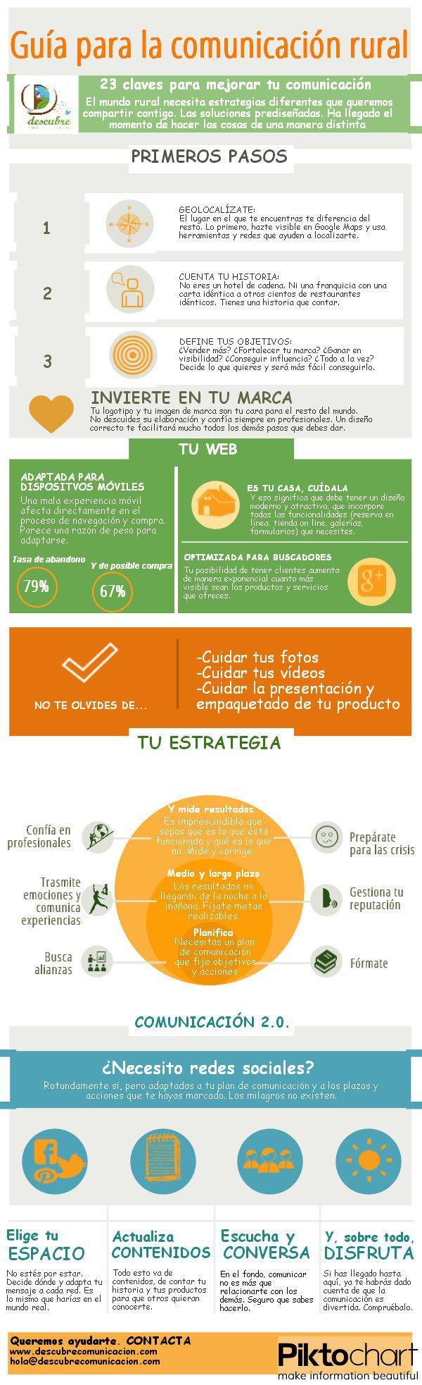 Guía de comunicación para la empresa rural #infografia