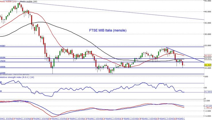 FTSE MIB 40: appesi a quota 15000 - Materie Prime - Commoditiestrading