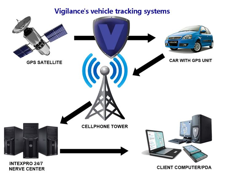 trackin systems