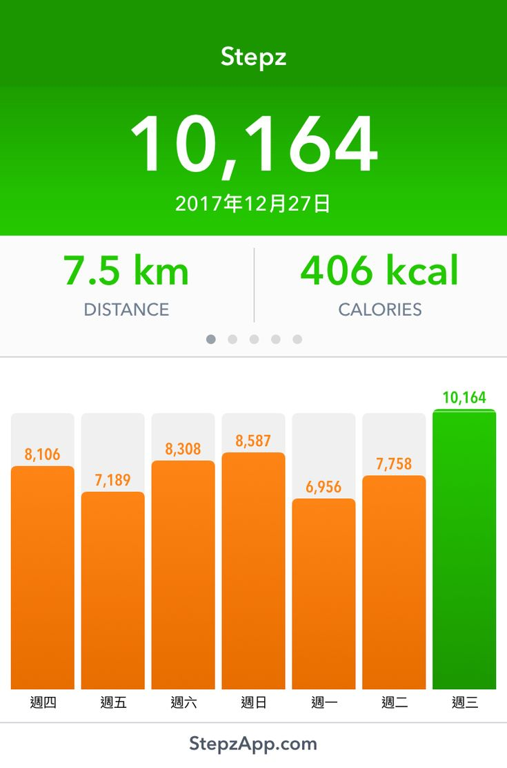 I've walked 10,164 steps with my Stepz App!