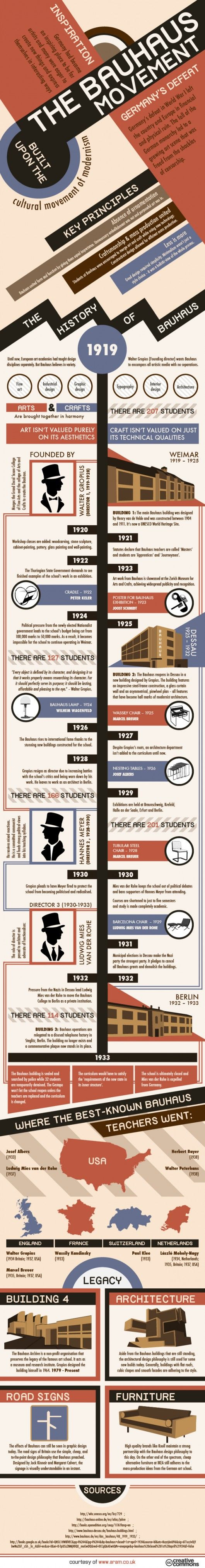 Infographic: The Bauhaus Movement and the School that Started it All