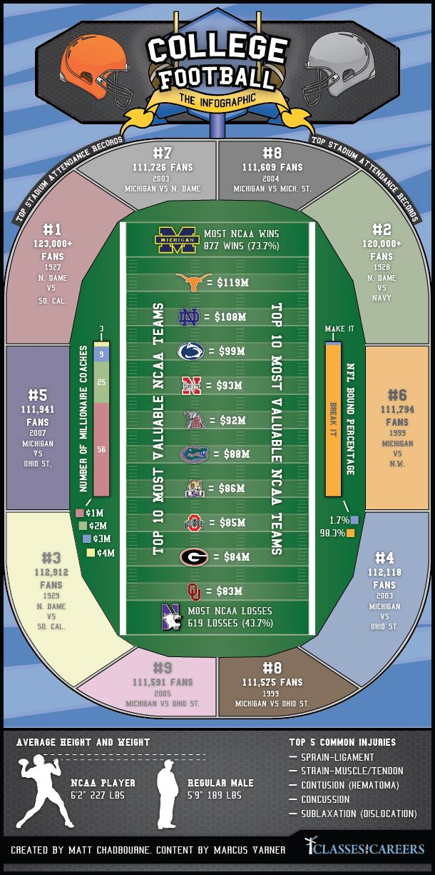 College Football Infographics #Football #Infographics #College