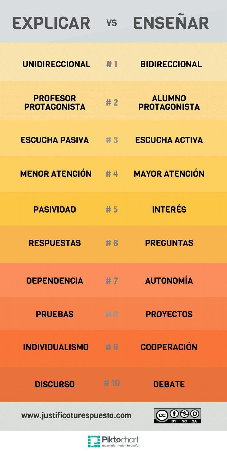 10 diferencias entre explicar y enseñar #infografia #infographic #education
