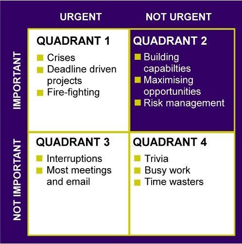 7 Habits Time Management Matrix 7 Habits Focus On Quot The